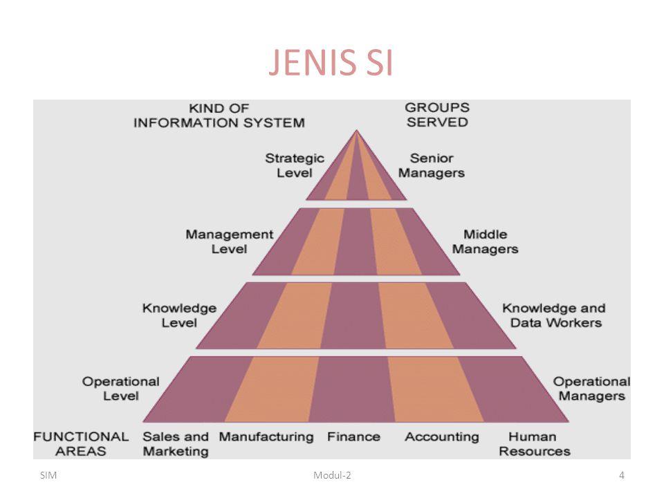JENIS SI Sistem tingkatan operasional  untuk aktifitas dasar dan transaksi Sistem tingkatan pengetahuan  untuk mendukung pekerja pengetahuan dan data Sistem tingkatan manajemen  untuk mendukung aktifitas pemantauan, pengawasan, pengambilan keputusan dan administratif manajer menengah Sistem tingkatan strategis  untuk mendukung kegiatan perencanaan jangka panjang manajemen senior SIM5Modul-2