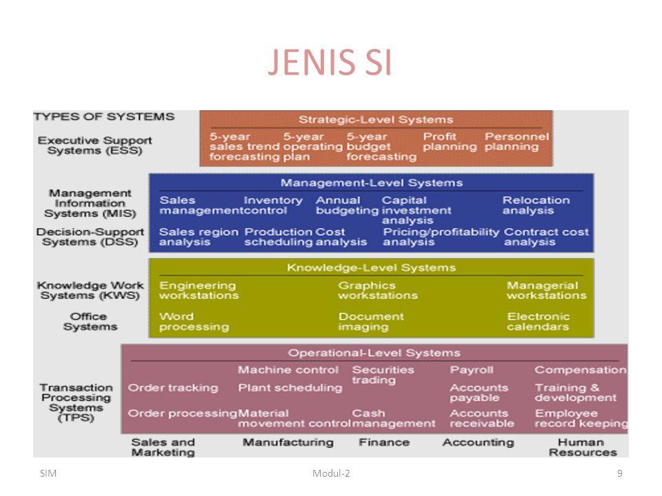 JENIS SI SIMModul-29