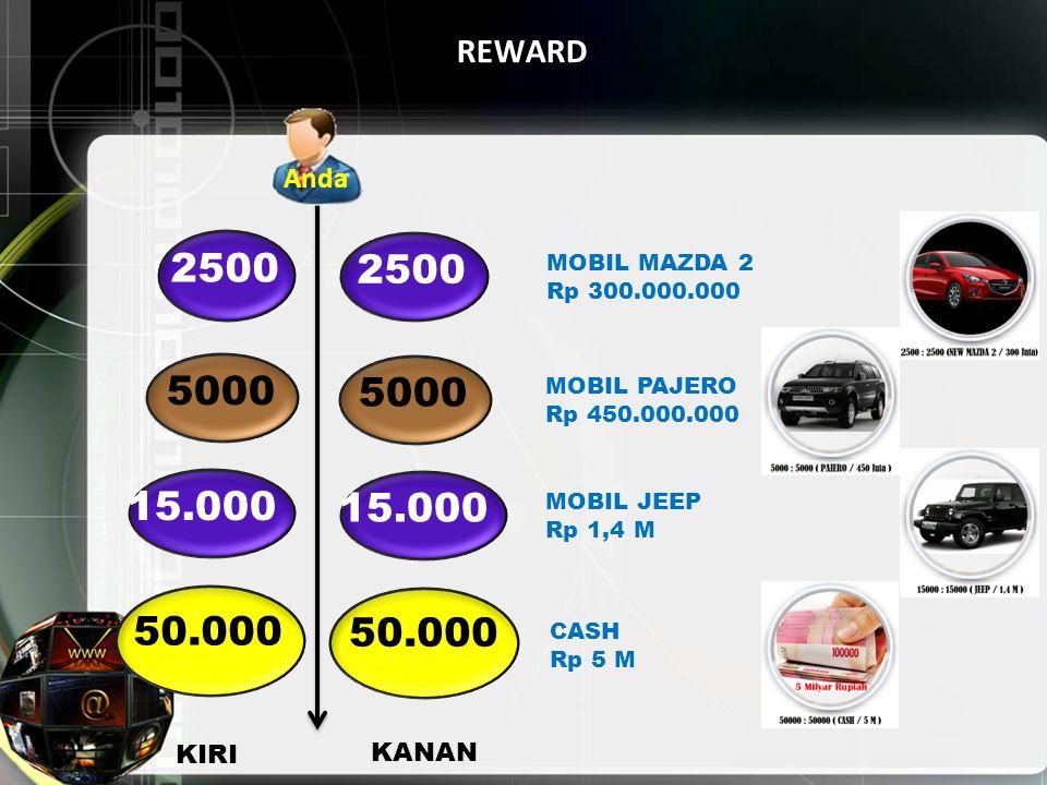 REWARD 5000 15.000 KIRI KANAN MOBIL PAJERO Rp 450.000.000 MOBIL JEEP Rp 1,4 M Anda 50.000 CASH Rp 5 M 2500 MOBIL MAZDA 2 Rp 300.000.000