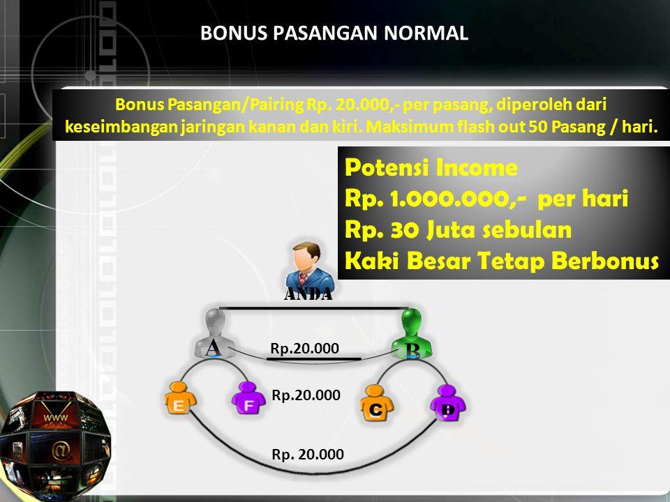 BONUS PASANGAN NORMAL Anda A B Rp.20.000 Bonus Pasangan/Pairing Rp. 20.000,- per pasang, diperoleh dari keseimbangan jaringan kanan dan kiri. Maksimum