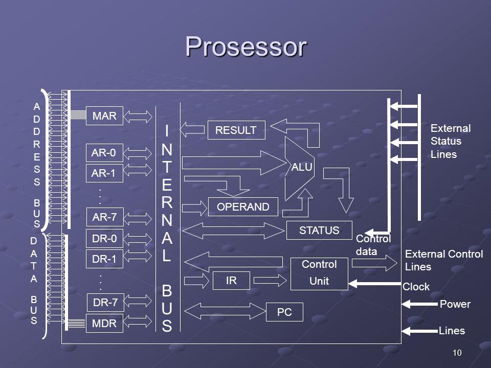 10 Prosessor External Control Lines MAR DR-1 DR-0 DR-7 MDR...... AR-1 AR-0 AR-7...... INTERNALBUSINTERNALBUS RESULT OPERAND STATUS IR PC Control Unit