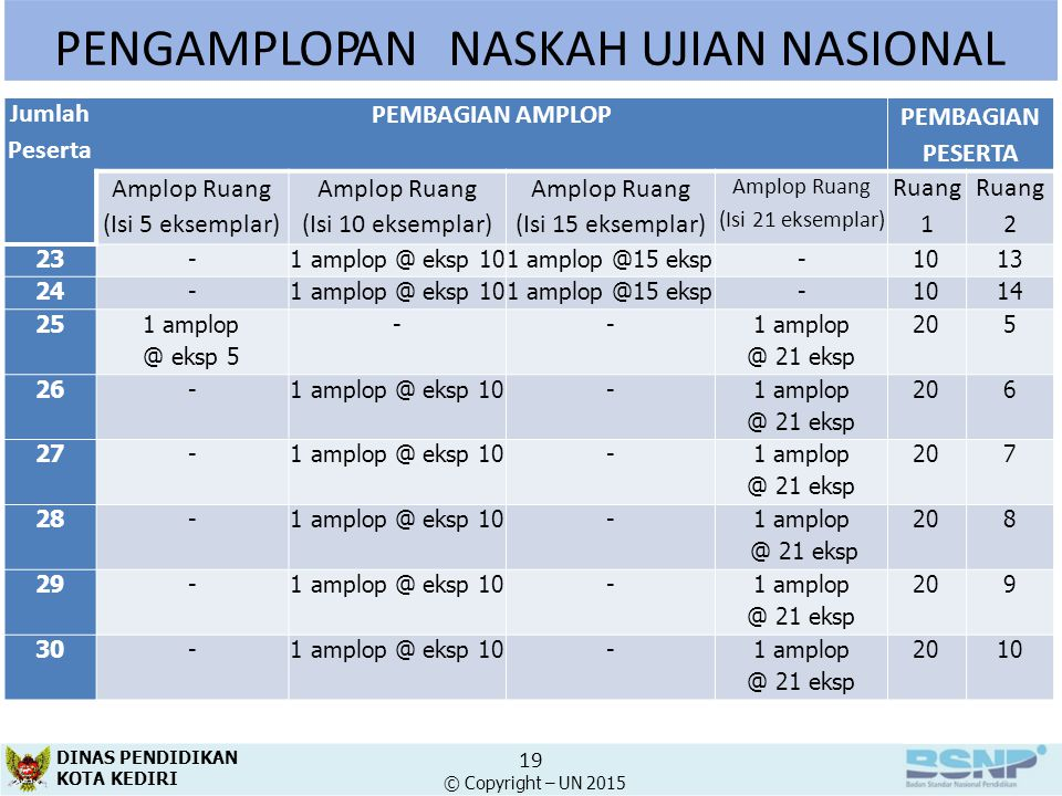 PENGAMPLOPANNASKAH UJIAN NASIONAL Jumlah Peserta PEMBAGIAN AMPLOP PEMBAGIAN PESERTA Amplop Ruang (Isi 5 eksemplar) Amplop Ruang (Isi 10 eksemplar) Amp