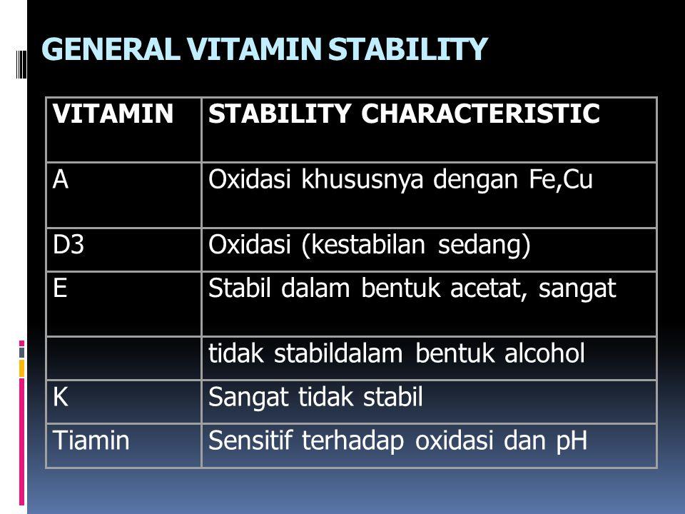 GENERAL VITAMIN STABILITY VITAMINSTABILITY CHARACTERISTIC AOxidasi khususnya dengan Fe,Cu D3Oxidasi (kestabilan sedang) EStabil dalam bentuk acetat, sangat tidak stabildalam bentuk alcohol KSangat tidak stabil TiaminSensitif terhadap oxidasi dan pH