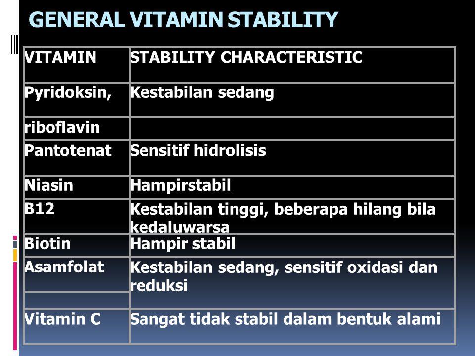 GENERAL VITAMIN STABILITY VITAMINSTABILITY CHARACTERISTIC Pyridoksin,Kestabilan sedang riboflavin PantotenatSensitif hidrolisis NiasinHampirstabil B12Kestabilan tinggi, beberapa hilang bila kedaluwarsa BiotinHampir stabil AsamfolatKestabilan sedang, sensitif oxidasi dan reduksi Vitamin CSangat tidak stabil dalam bentuk alami