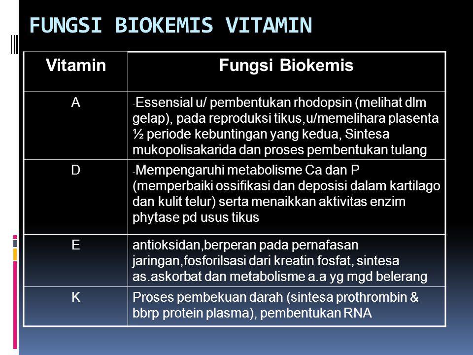 FUNGSI BIOKEMIS VITAMIN VitaminFungsi Biokemis A - Essensial u/ pembentukan rhodopsin (melihat dlm gelap), pada reproduksi tikus,u/memelihara plasenta ½ periode kebuntingan yang kedua, Sintesa mukopolisakarida dan proses pembentukan tulang D - Mempengaruhi metabolisme Ca dan P (memperbaiki ossifikasi dan deposisi dalam kartilago dan kulit telur) serta menaikkan aktivitas enzim phytase pd usus tikus Eantioksidan,berperan pada pernafasan jaringan,fosforilsasi dari kreatin fosfat, sintesa as.askorbat dan metabolisme a.a yg mgd belerang KProses pembekuan darah (sintesa prothrombin & bbrp protein plasma), pembentukan RNA