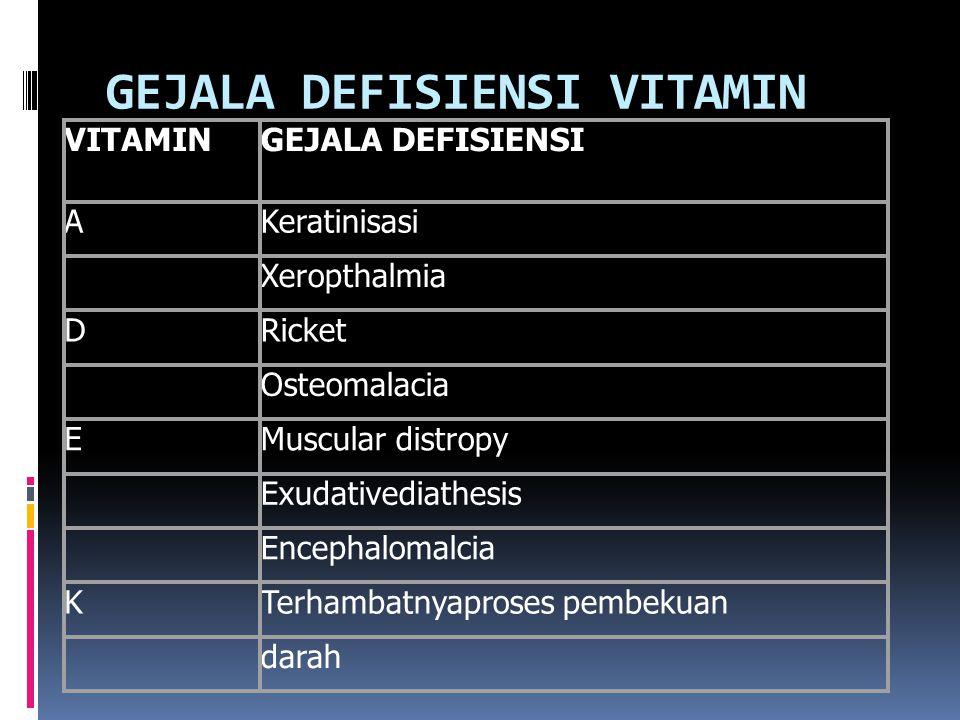 GEJALA DEFISIENSI VITAMIN VITAMINGEJALA DEFISIENSI AKeratinisasi Xeropthalmia DRicket Osteomalacia EMuscular distropy Exudativediathesis Encephalomalcia KTerhambatnyaproses pembekuan darah