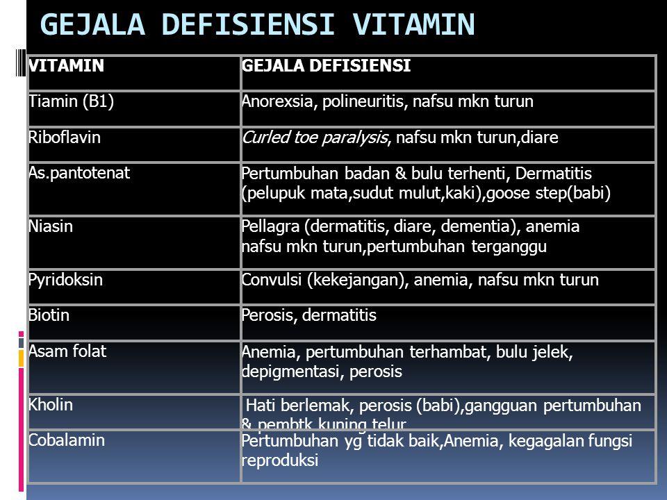 GEJALA DEFISIENSI VITAMIN VITAMINGEJALA DEFISIENSITiamin (B1)Anorexsia, polineuritis, nafsu mkn turunRiboflavinCurled toe paralysis, nafsu mkn turun,diareAs.pantotenatPertumbuhan badan & bulu terhenti, Dermatitis (pelupuk mata,sudut mulut,kaki),goose step(babi) NiasinPellagra (dermatitis, diare, dementia), anemia nafsu mkn turun,pertumbuhan terganggu PyridoksinConvulsi (kekejangan), anemia, nafsu mkn turunBiotinPerosis, dermatitisAsam folatAnemia, pertumbuhan terhambat, bulu jelek, depigmentasi, perosis Kholin Hati berlemak, perosis (babi),gangguan pertumbuhan & pembtk kuning telur CobalaminPertumbuhan yg tidak baik,Anemia, kegagalan fungsi reproduksi