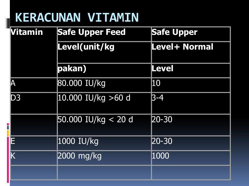 KERACUNAN VITAMIN VitaminSafe Upper FeedSafe Upper Level(unit/kgLevel+ Normal pakan)Level A80.000 IU/kg10 D310.000 IU/kg >60 d3-4 50.000 IU/kg < 20 d20-30 E1000 IU/kg20-30 K2000 mg/kg1000