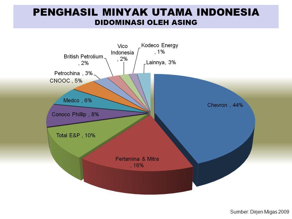PENGHASIL MINYAK UTAMA INDONESIA DIDOMINASI OLEH ASING Sumber: Dirjen Migas 2009