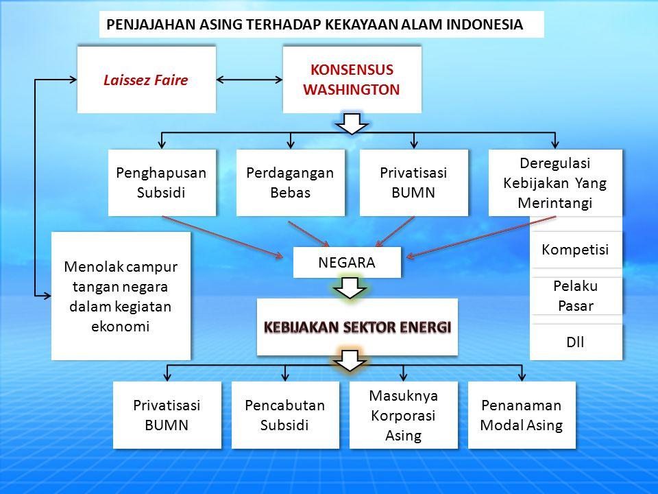 Penghapusan Subsidi Perdagangan Bebas Privatisasi BUMN Deregulasi Kebijakan Yang Merintangi Kompetisi Pelaku Pasar Dll KONSENSUS WASHINGTON Laissez Faire Menolak campur tangan negara dalam kegiatan ekonomi Privatisasi BUMN Pencabutan Subsidi Masuknya Korporasi Asing Penanaman Modal Asing NEGARA PENJAJAHAN ASING TERHADAP KEKAYAAN ALAM INDONESIA
