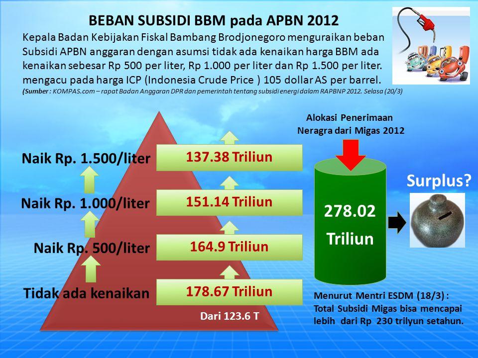 BEBAN SUBSIDI BBM pada APBN 2012 Kepala Badan Kebijakan Fiskal Bambang Brodjonegoro menguraikan beban Subsidi APBN anggaran dengan asumsi tidak ada kenaikan harga BBM ada kenaikan sebesar Rp 500 per liter, Rp 1.000 per liter dan Rp 1.500 per liter.