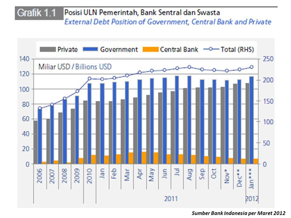 Sumber Bank Indonesia per Maret 2012