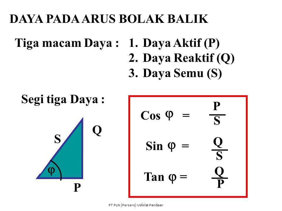 DAYA PADA ARUS BOLAK BALIK Tiga macam Daya :1.Daya Aktif (P) 2.Daya Reaktif (Q) 3.Daya Semu (S) Segi tiga Daya : P Q S Cos = Sin = Tan = P S Q S Q P P