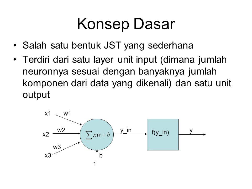 Konsep Dasar Salah satu bentuk JST yang sederhana Terdiri dari satu layer unit input (dimana jumlah neuronnya sesuai dengan banyaknya jumlah komponen