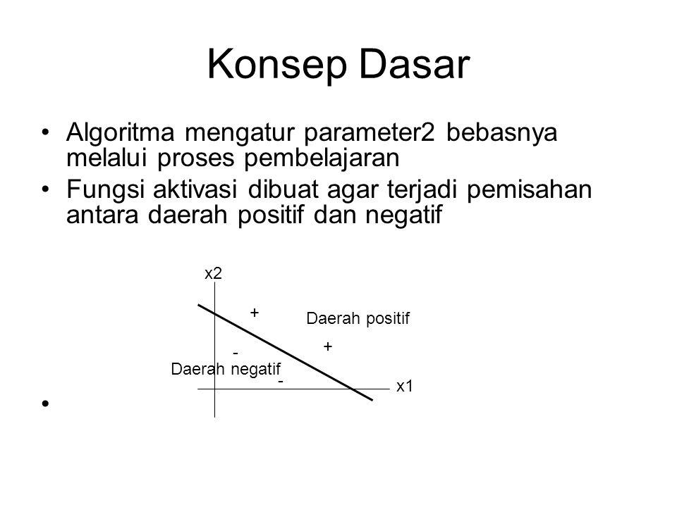 Konsep Dasar Algoritma mengatur parameter2 bebasnya melalui proses pembelajaran Fungsi aktivasi dibuat agar terjadi pemisahan antara daerah positif da