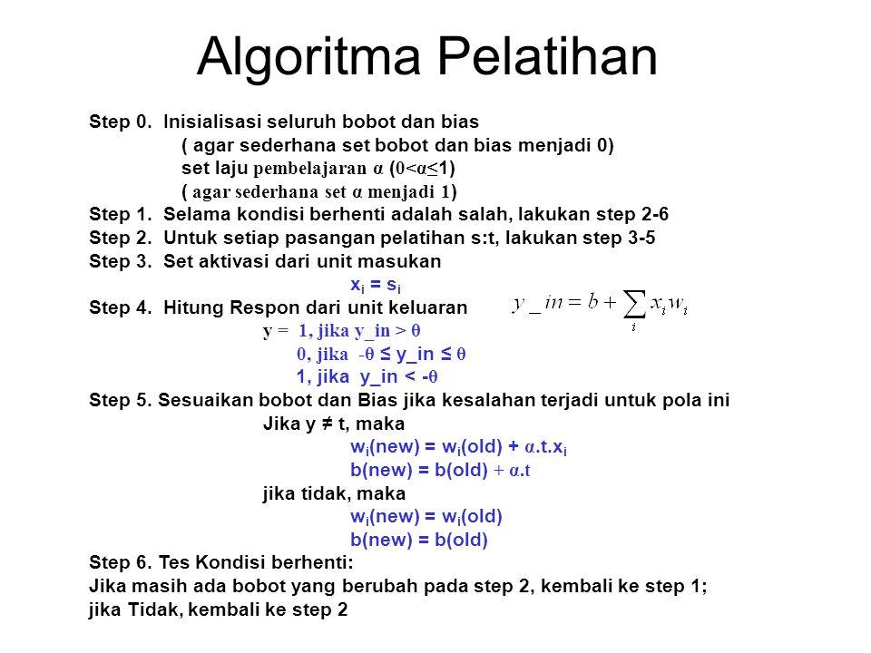 Algoritma Pelatihan Step 0. Inisialisasi seluruh bobot dan bias ( agar sederhana set bobot dan bias menjadi 0) set laju pembelajaran α ( 0<α≤ 1) ( aga