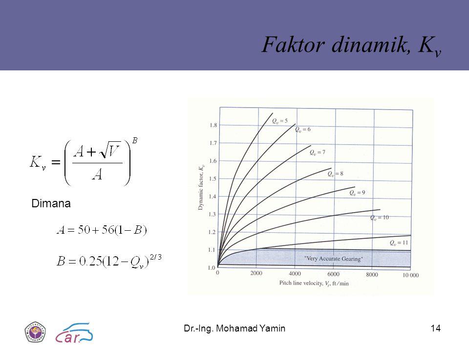 Dr.-Ing. Mohamad Yamin14 Faktor dinamik, K v Dimana