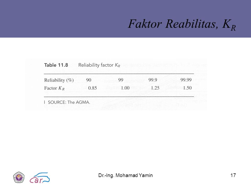 Dr.-Ing. Mohamad Yamin17 Faktor Reabilitas, K R