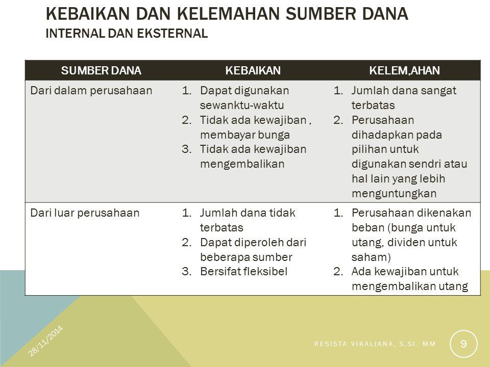 SUMBER DANA INTERNAL Dana tersedia di perusahaan Dana dapat diinvestasikan pada sektor lain: pembelian saham atau obligasi dari perusahaan lain 28/11/2014 RESISTA VIKALIANA, S.SI.