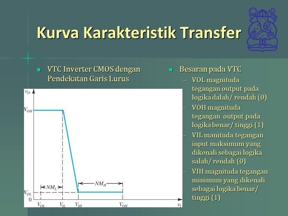 Kurva Karakteristik Transfer VTC Inverter CMOS dengan Pendekatan Garis Lurus VTC Inverter CMOS dengan Pendekatan Garis Lurus Besaran pada VTC Besaran pada VTC –VOL magnituda tegangan output pada logika dalah/ rendah (0) –VOH magnituda tegangan output pada logika benar/ tinggi (1) –VIL manituda tegangan input maksimum yang dikenali sebagai logika salah/ rendah (0) –VIH magnituda tegangan minimum yang dikenali sebagai logika benar/ tinggi (1)