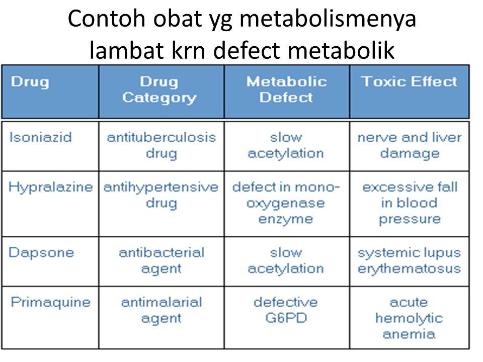 Contoh obat yg metabolismenya lambat krn defect metabolik