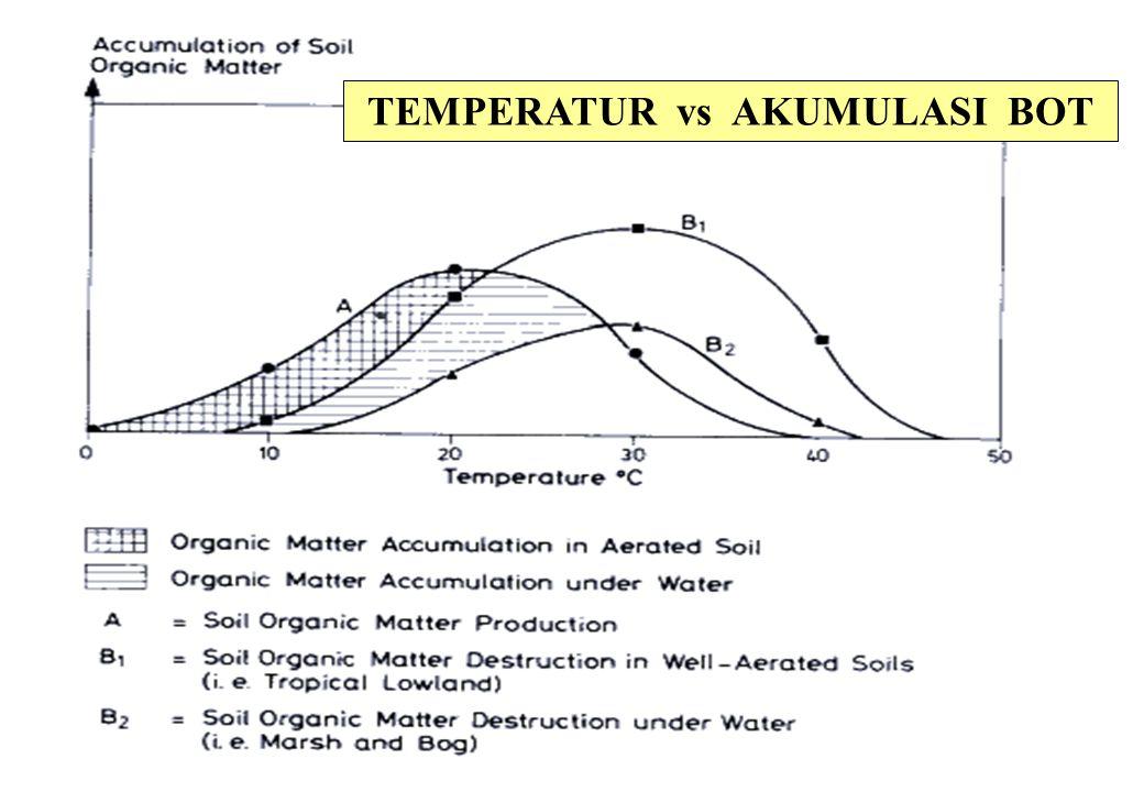 TEMPERATUR vs AKUMULASI BOT