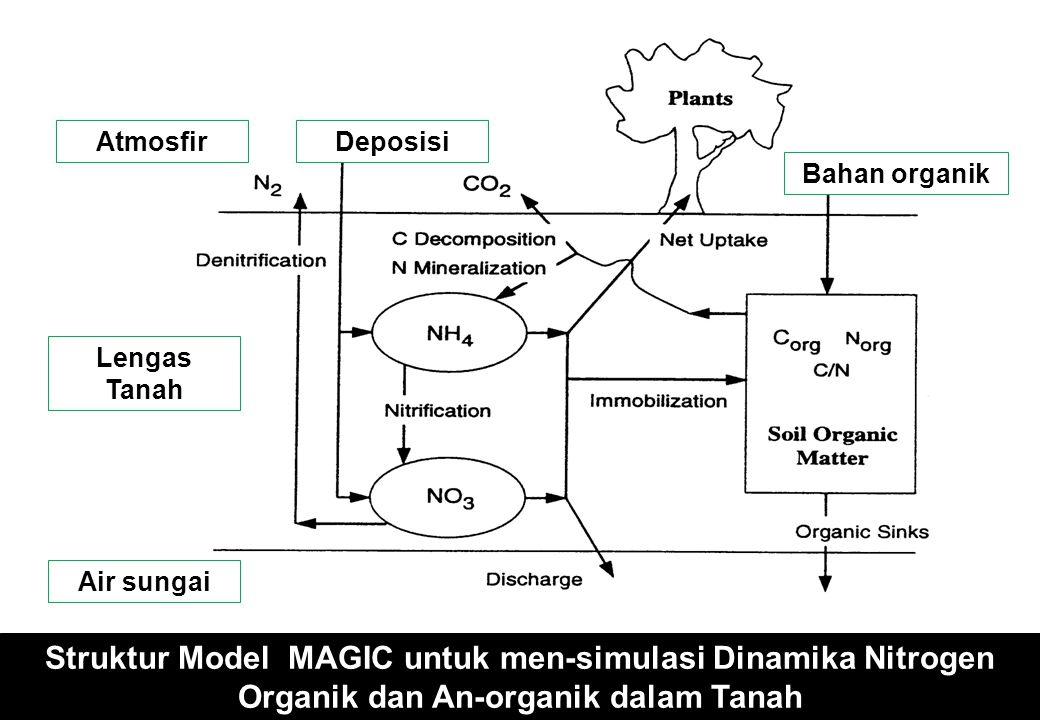 Struktur Model MAGIC untuk men-simulasi Dinamika Nitrogen Organik dan An-organik dalam Tanah AtmosfirDeposisi Lengas Tanah Air sungai Bahan organik