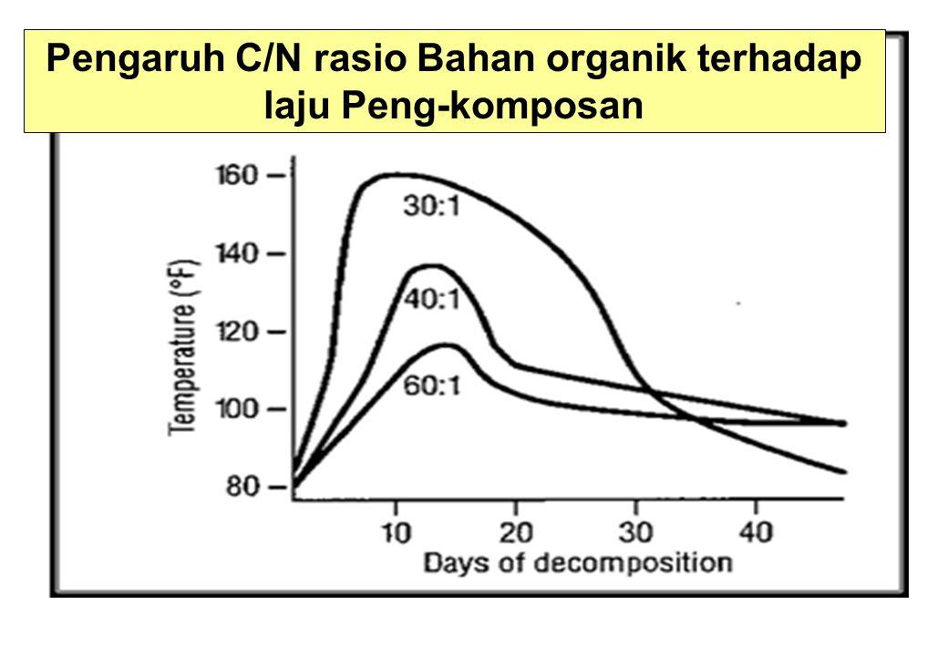 Pengaruh C/N rasio Bahan organik terhadap laju Peng-komposan