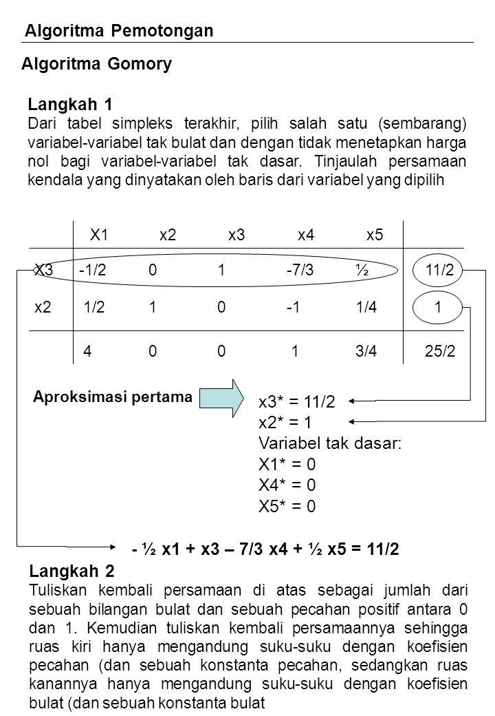 Algoritma Pemotongan Algoritma Gomory Langkah 1 Dari tabel simpleks terakhir, pilih salah satu (sembarang) variabel-variabel tak bulat dan dengan tidak menetapkan harga nol bagi variabel-variabel tak dasar.