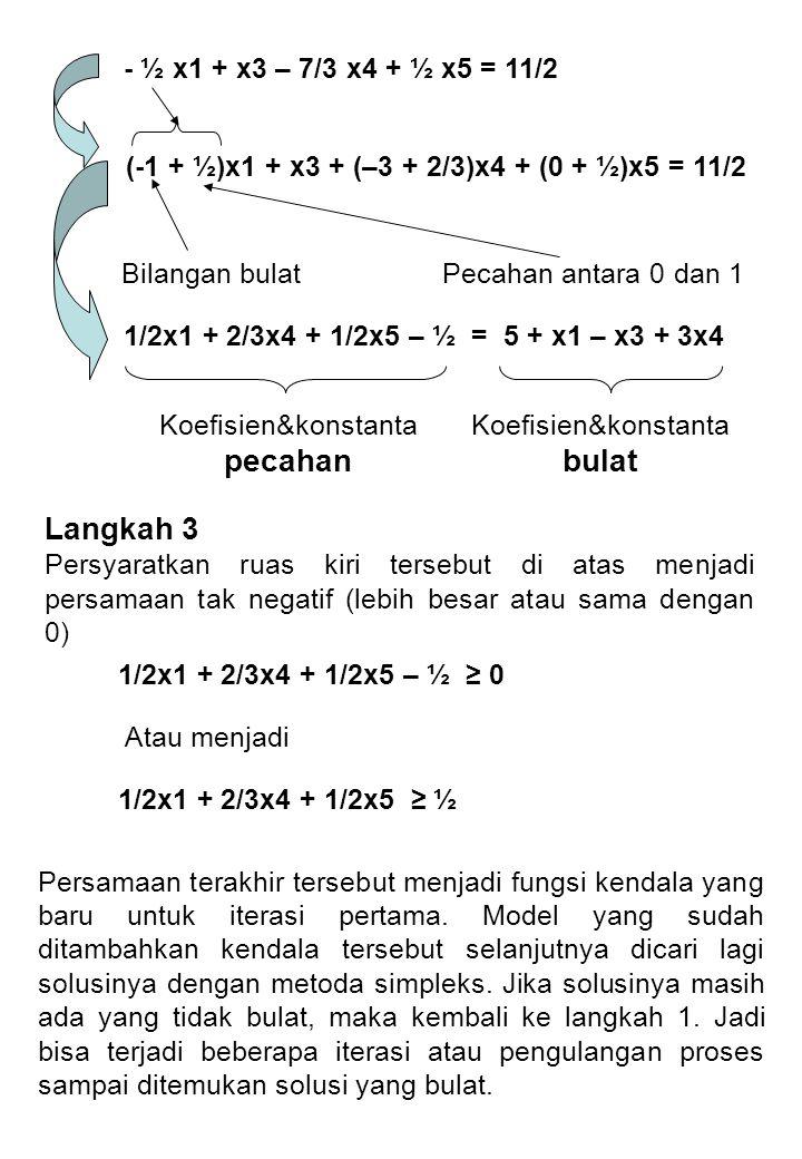 - ½ x1 + x3 – 7/3 x4 + ½ x5 = 11/2 (-1 + ½)x1 + x3 + (–3 + 2/3)x4 + (0 + ½)x5 = 11/2 Bilangan bulatPecahan antara 0 dan 1 1/2x1 + 2/3x4 + 1/2x5 – ½ = 5 + x1 – x3 + 3x4 Koefisien&konstanta bulat Koefisien&konstanta pecahan Langkah 3 Persyaratkan ruas kiri tersebut di atas menjadi persamaan tak negatif (lebih besar atau sama dengan 0) 1/2x1 + 2/3x4 + 1/2x5 – ½ ≥ 0 1/2x1 + 2/3x4 + 1/2x5 ≥ ½ Atau menjadi Persamaan terakhir tersebut menjadi fungsi kendala yang baru untuk iterasi pertama.