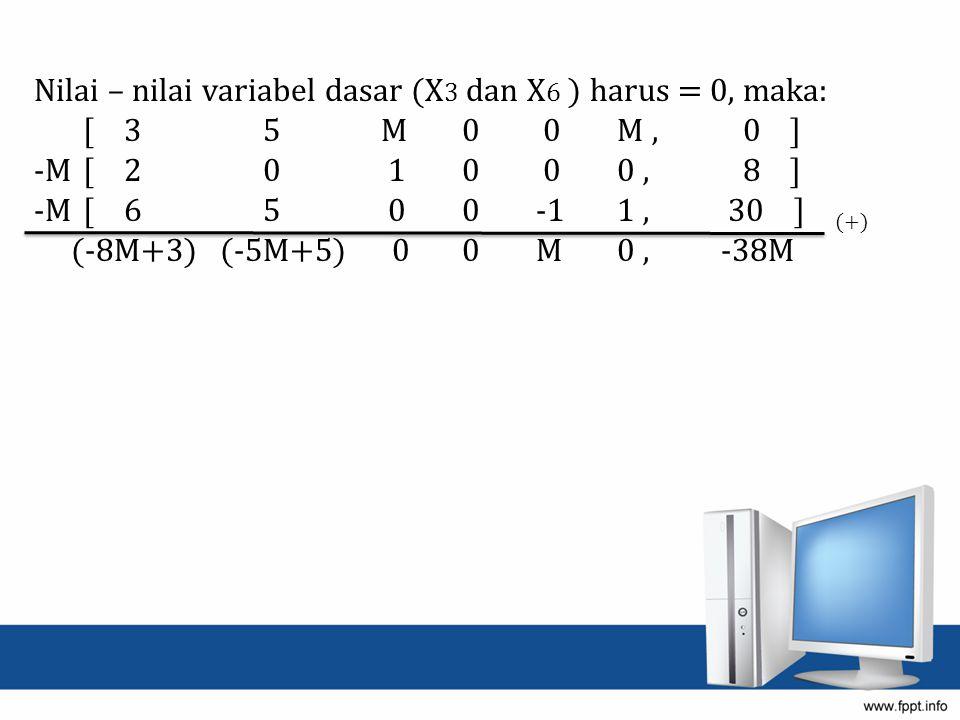 Nilai – nilai variabel dasar (X 3 dan X 6 ) harus = 0, maka: [ 3 5 M 0 0 M, 0 ] -M [ 2 0 1 0 0 0, 8 ] -M [ 6 5 0 0 -1 1, 30 ] (+) (-8M+3) (-5M+5) 0 0