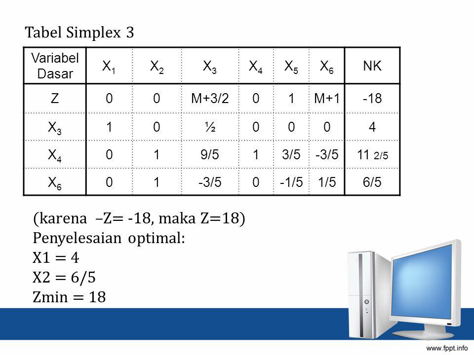 (karena –Z= -18, maka Z=18) Penyelesaian optimal: X1 = 4 X2 = 6/5 Zmin = 18 Tabel Simplex 3 Variabel Dasar X1X1 X2X2 X3X3 X4X4 X5X5 X6X6 NK Z00M+3/201