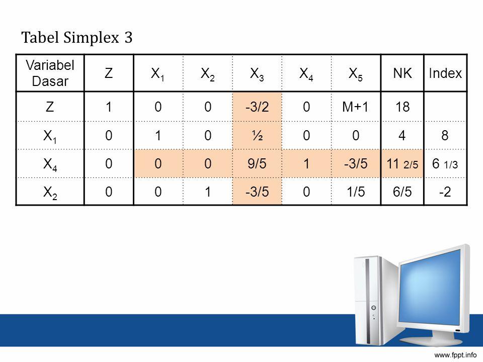 Tabel Simplex 3 Variabel Dasar ZX1X1 X2X2 X3X3 X4X4 X5X5 NKIndex Z100-3/20M+118 X1X1 010½0048 X4X4 0009/51-3/511 2/5 6 1/3 X2X2 001-3/501/56/5-2