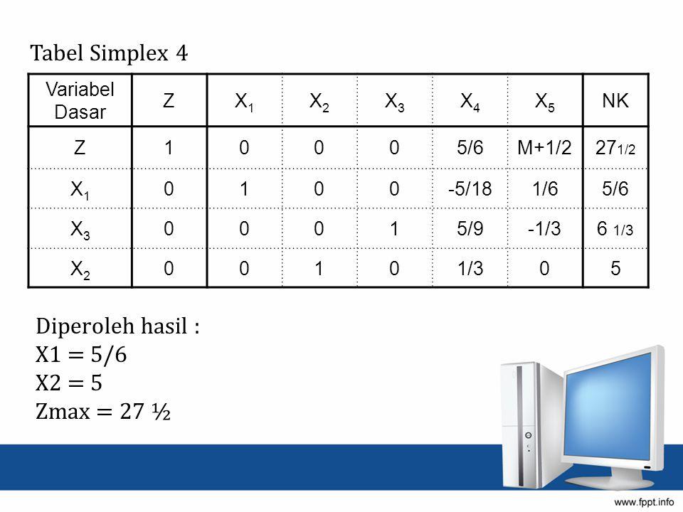 Tabel Simplex 4 Diperoleh hasil : X1 = 5/6 X2 = 5 Zmax = 27 ½ Variabel Dasar ZX1X1 X2X2 X3X3 X4X4 X5X5 NK Z10005/6M+1/227 1/2 X1X1 0100-5/181/65/6 X3X