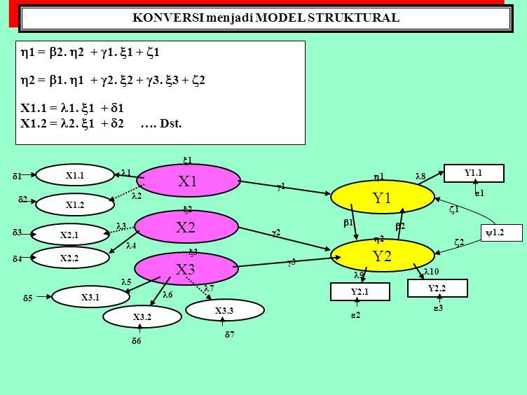 MEMILIH MATRIKS INPUT Input data untuk SEM dapat berupa: 1.