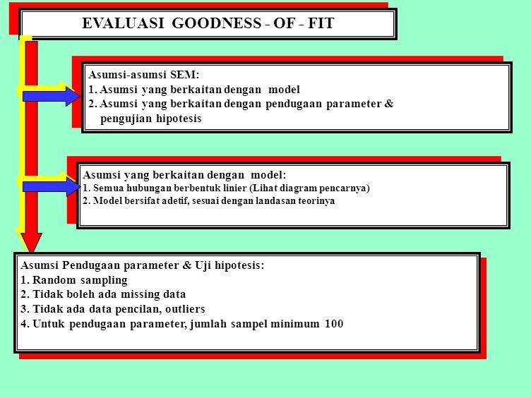 TAHAPAN UJI GOODNESS OF FIT A.Uji Parameter, dengan t-test: 1.
