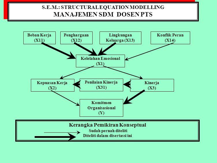 S.E.M.: STRUCTURAL EQUATION MODELLING MANAJEMEN SDM DOSEN PTS S.E.M.: STRUCTURAL EQUATION MODELLING MANAJEMEN SDM DOSEN PTS Konstruk (Indikator) Dimensi Konstruk (Variabel) Sekala Pengukuran.