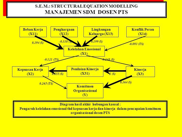 S.E.M.: STRUCTURAL EQUATION MODELLING MANAJEMEN STRATEGI PEMASARAN S.E.M.: STRUCTURAL EQUATION MODELLING MANAJEMEN STRATEGI PEMASARAN Model Teoritis: Shoham dan Fiegenbaum (1999) Strategi Pemasaran Lingkungan dan Persaingan Strategi Bisnis Keberhasilan Pemasaran Kenaikan Penjualan Profitabilitas Strategi Generik Kekuatan yg mempengaruhi persaingan Strategi: Pemasaran Operasional