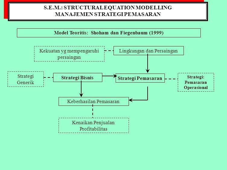 S.E.M.: STRUCTURAL EQUATION MODELLING MANAJEMEN STRATEGI PEMASARAN S.E.M.: STRUCTURAL EQUATION MODELLING MANAJEMEN STRATEGI PEMASARAN KERANGKA KONSEPTUAL: Jasa Konstruksi Persaingan Strategi Pemasaran Lingkungan dan Persaingan Harga Keberhasilan Perusahaan Mutu Waktu Fleksibilitas Relationship Aliansi Sales GrowthProfitabilitas Segmen Pasar Ancaman Pemilik Proyek Jasa substitusi Pemasok Pemerintah Suasta