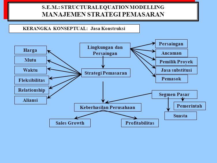 S.E.M.: STRUCTURAL EQUATION MODELLING MANAJEMEN STRATEGI PEMASARAN S.E.M.: STRUCTURAL EQUATION MODELLING MANAJEMEN STRATEGI PEMASARAN VARIABELKOMPONENINDIKATOR StrategiX1=Keunggulan HargaX1.1 = Marjin, X1.2 = Penawaran harga PemasaranX1.3 = Struktur biaya X2 = Mutu PelaksanaanX2.1 = Pelaksanaan fisik, X2.2 = Jaminan mutu X2.3 = Kebutuhan owner thd mutu X3 = Waktu PelaksanaanX3.1 = Kecepatan, X3.2 = Ketepatan, X3.3 = Kebutuhan owner thd waktu pelaksanaan X4 = FleksibilitasX4.1 = Pelayanan Pemasaran, X4.2 = Pelayanan pelaksanaan, X4.3 = Kebutuhan owner thd fleksibel pelayanan X5 = RelationshipX5.1 = Membangun network, X5.2 = Memelihara network, X5.3 = Mengembangkan network X6 = AliansiX6.1 = MItra strategi, X6.2 = Joint operation X6.3 = Meningkatkan kinerja Segmen PasarX7 = ProyekX7.1 = Pemerintah, X7.2 = Non-pemerintah LingkunganX8 = Persaingan antar kontraktor PersainganX9 = Ancaman masuknya kontraktor asing X10 = Kekuatan tawar pemilik proyek X11 = Ancaman jasa substitusi X12 = Kekuatan tawar pemasok KeberhasilanY1 = PenjualanY1.1 = Pencapaian target penjualan, Y1.2 = Penu Pemasaranrunan jumlah keluhan, Y1.3 = Peningkatan jum- lah pelanggan Y2 = ProfitabilitasY2.1 = Pencapaian target laba, Y2.2 = Marjin proyek sesuai target, Y2.3 = Rentabilitas proyek