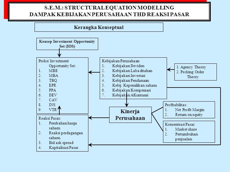S.E.M.: STRUCTURAL EQUATION MODELLING DAMPAK KEBIJAKAN PERUSAHAAN THD REAKSI PASAR S.E.M.: STRUCTURAL EQUATION MODELLING DAMPAK KEBIJAKAN PERUSAHAAN THD REAKSI PASAR Model Konseptual Hubungan antar variabel Kebijakan Deviden Kebijakan Perusahaan Kebijakan Laba Ditahan Kebijakan Pendanaan Kebijakan Investasi Kebijakan Kepemilikan Saham Kebijakan Kompensasi Kebijakan Akuntansi Reaksi Pasar Kinerja Perusahaan ProfitabilitasKonsentrasi Pasar Potensi Pertumbuhan Perusahaan