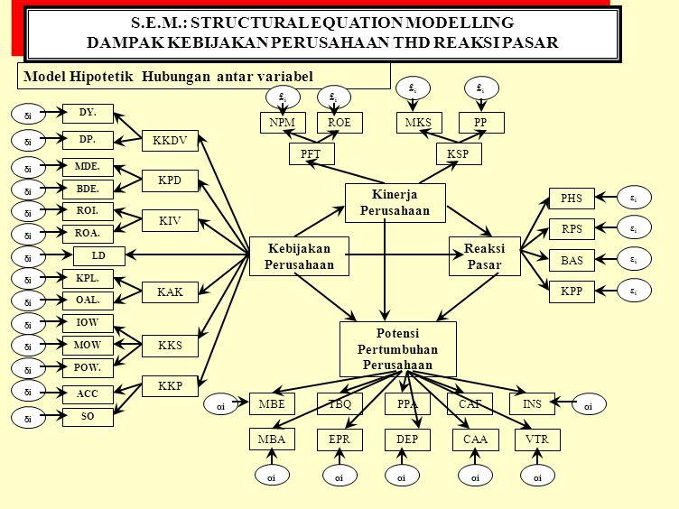 S.E.M.: STRUCTURAL EQUATION MODELLING DAMPAK KEBIJAKAN PERUSAHAAN THD REAKSI PASAR S.E.M.: STRUCTURAL EQUATION MODELLING DAMPAK KEBIJAKAN PERUSAHAAN THD REAKSI PASAR Hasil Pengujian Model Kebijakan Perusahaan KKDV KPD KIV KAK KKS KKP Reaksi Pasar Kinerja Perusahaan PFTKSP Potensi Pertumbuhan Perusahaan ROENPMPPMKS PHS RPS BAS KPP MBETBQPPACAFINS MBA EPRDEPCAAVTR DY.