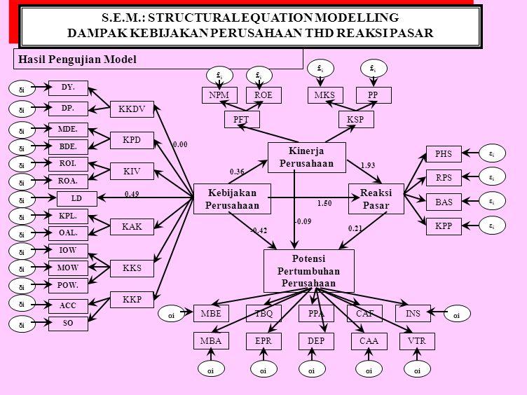 S.E.M.: STRUCTURAL EQUATION MODELLING PENGARUH KUALITAS LAYANAN thd PELANGGAN S.E.M.: STRUCTURAL EQUATION MODELLING PENGARUH KUALITAS LAYANAN thd PELANGGAN MODEL KONSEPTUAL Kualitas Lingkungan Fisik KUALITAS JASA PEGADAIAN Sikap Karyawan Kepuasan Pelanggan Loyalitas Pelanggan Nilai Pelanggan Kualitas Interaksi Kualitas Hasil Akhir Perilaku Karyawan Keahlian Karyawan Kenyamanan Ruangan Keamanan Gudang Kecepatan Proses Jaminan Pemecahan masalah