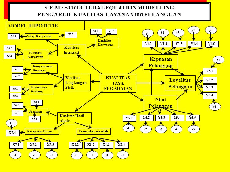 S.E.M.: STRUCTURAL EQUATION MODELLING PENGARUH KUALITAS LAYANAN thd PELANGGAN S.E.M.: STRUCTURAL EQUATION MODELLING PENGARUH KUALITAS LAYANAN thd PELA