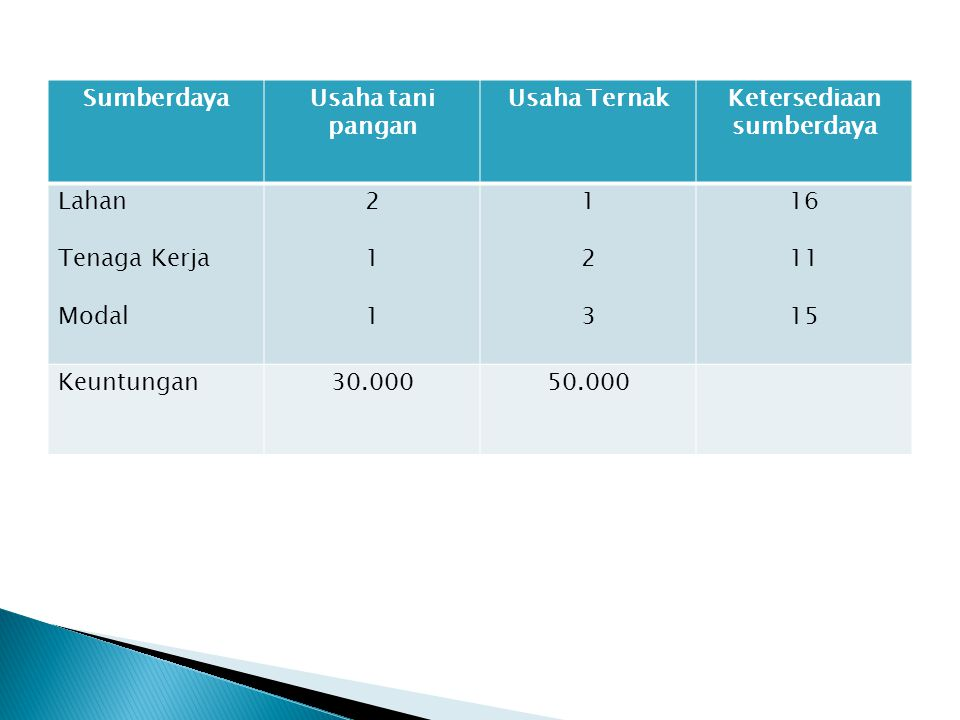 SumberdayaUsaha tani pangan Usaha TernakKetersediaan sumberdaya Lahan Tenaga Kerja Modal 211211 123123 16 11 15 Keuntungan30.00050.000