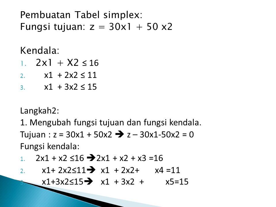 Pembuatan Tabel simplex: Fungsi tujuan: z = 30x1 + 50 x2 Kendala: 1. 2x1 + X2 ≤ 16 2. x1 + 2x2 ≤ 11 3. x1 + 3x2 ≤ 15 Langkah2: 1. Mengubah fungsi tuju