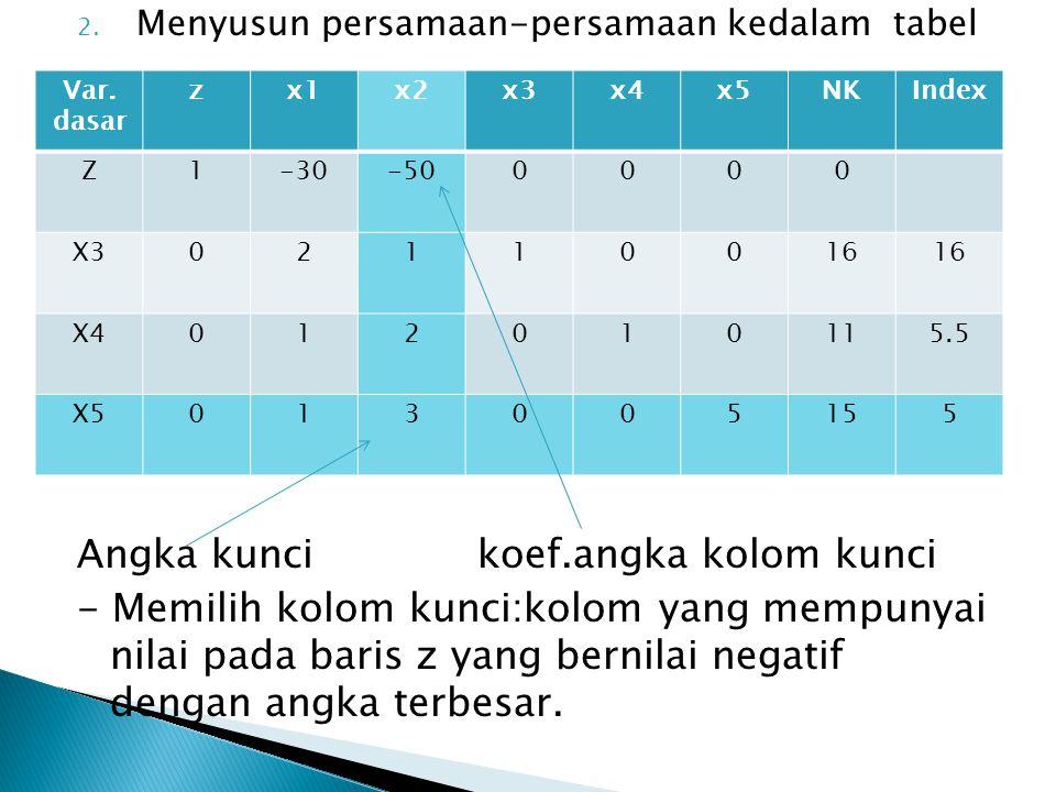 2. Menyusun persamaan-persamaan kedalam tabel Angka kunci koef.angka kolom kunci - Memilih kolom kunci:kolom yang mempunyai nilai pada baris z yang be