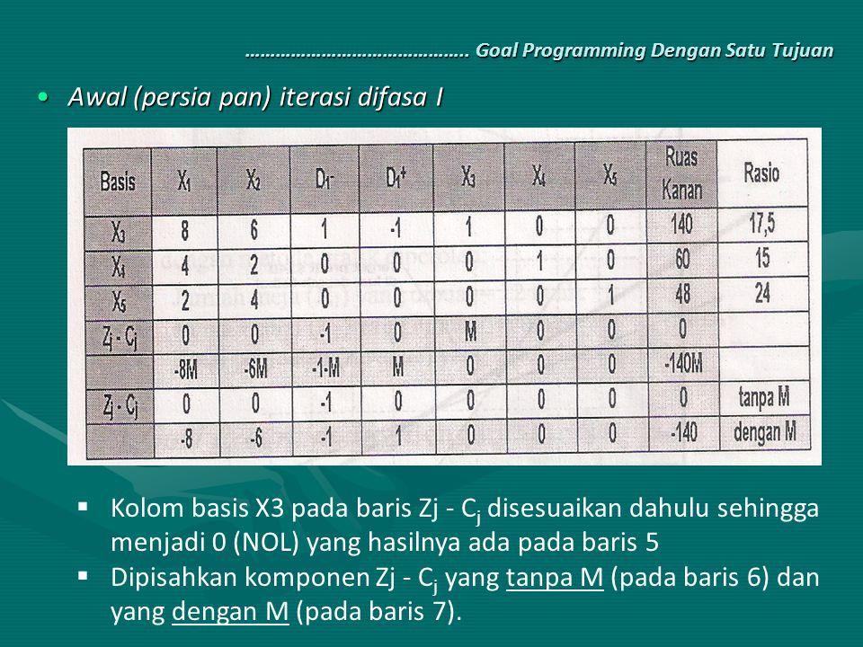 …………………………………….. Goal Programming Dengan Satu Tujuan Awal (persia pan) iterasi difasa IAwal (persia pan) iterasi difasa I  Kolom basis X3 pada baris