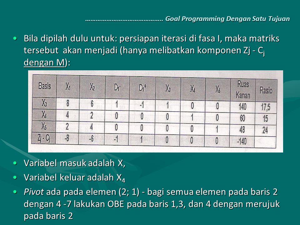 …………………………………….. Goal Programming Dengan Satu Tujuan Bila dipilah dulu untuk: persiapan iterasi di fasa I, maka matriks tersebut akan menjadi (hanya m