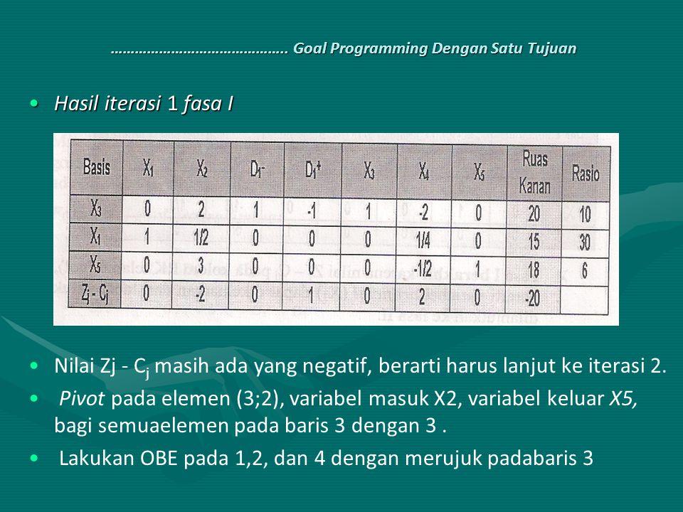 …………………………………….. Goal Programming Dengan Satu Tujuan Hasil iterasi 1 fasa IHasil iterasi 1 fasa I Nilai Zj - C j masih ada yang negatif, berarti harus